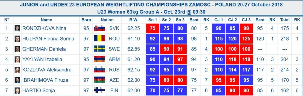 Results Women U23 63